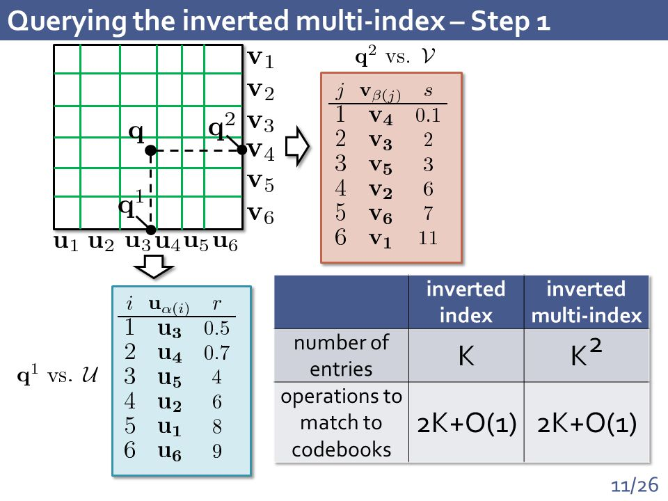 11/26 Querying the inverted multi-index – Step 1