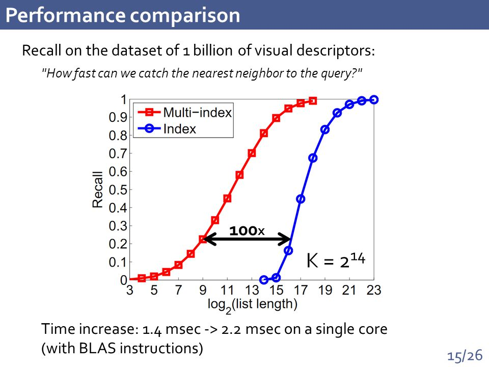 15/26 Performance comparison Recall on the dataset of 1 billion of visual descriptors: 100 x Time increase: 1.4 msec -> 2.2 msec on a single core (with BLAS instructions) How fast can we catch the nearest neighbor to the query K = 2 14