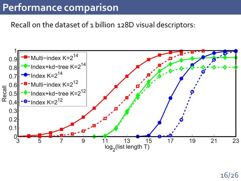 16/26 Performance comparison Recall on the dataset of 1 billion 128D visual descriptors: