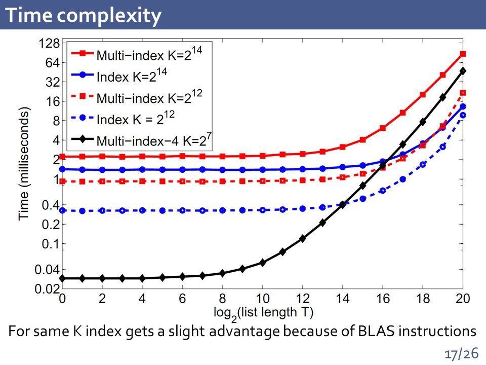 17/26 Time complexity For same K index gets a slight advantage because of BLAS instructions