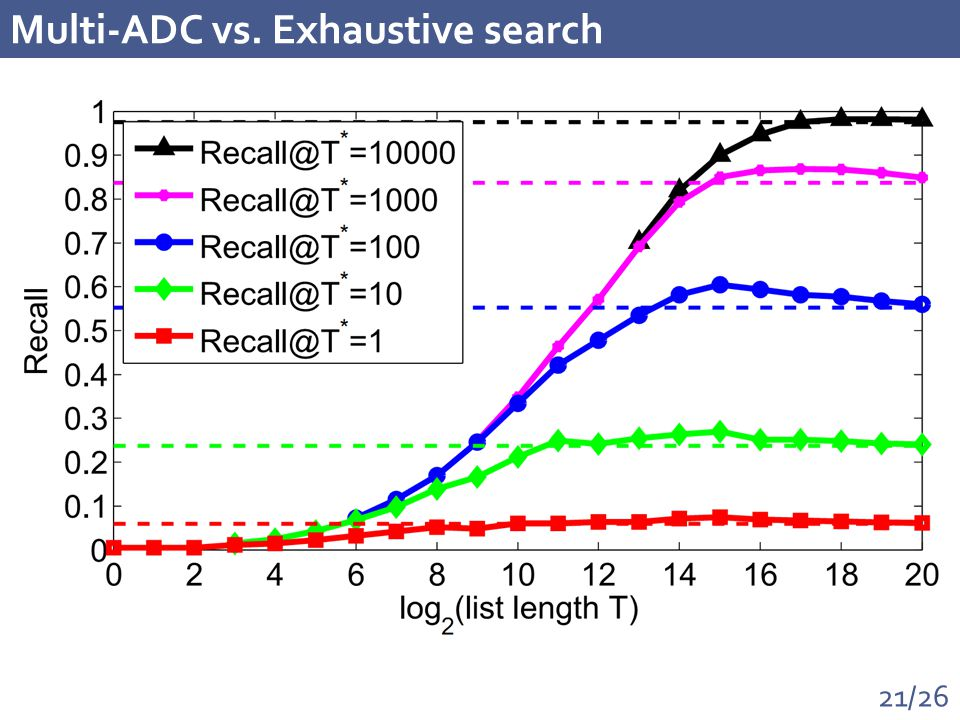 21/26 Multi-ADC vs. Exhaustive search