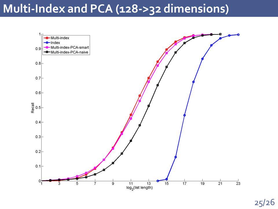 25/26 Multi-Index and PCA (128->32 dimensions)