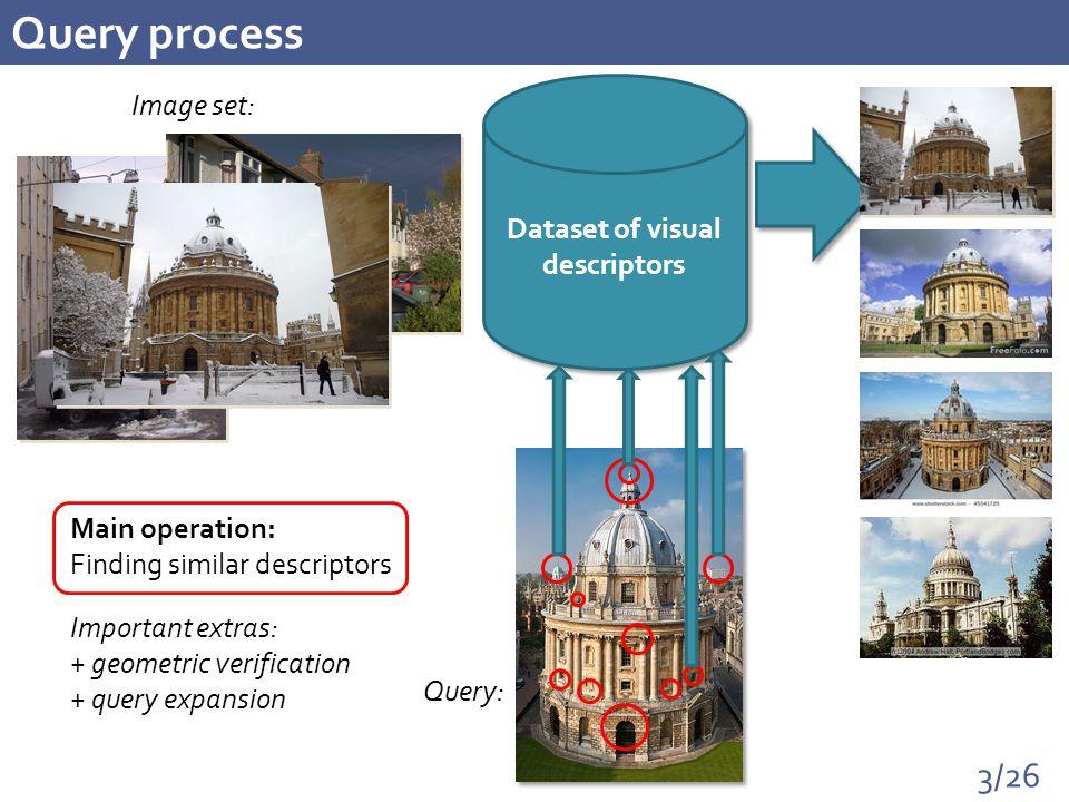 3/26 Query process Dataset of visual descriptors Image set: Query: Important extras: + geometric verification + query expansion Main operation: Finding similar descriptors