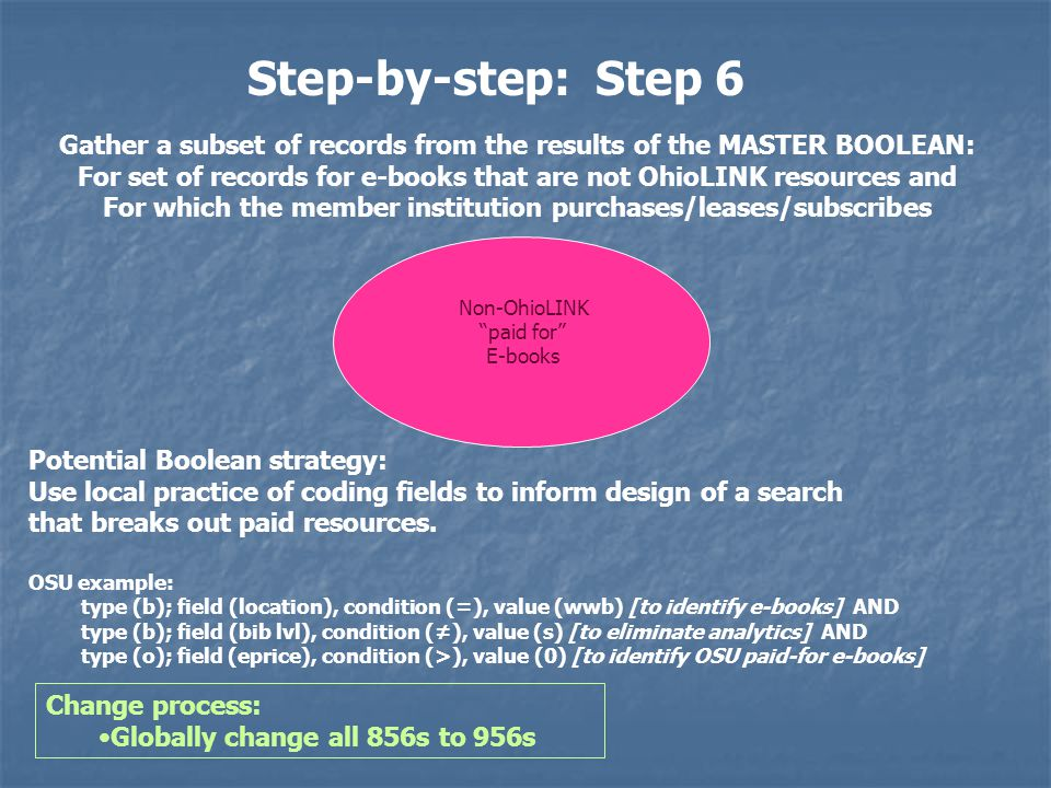 Step-by-step: Step 6 Potential Boolean strategy: Use local practice of coding fields to inform design of a search that breaks out paid resources.