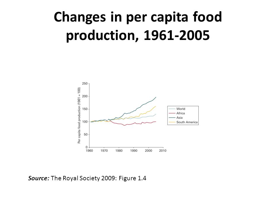 Changes in per capita food production, 1961-2005 Source: The Royal Society 2009: Figure 1.4