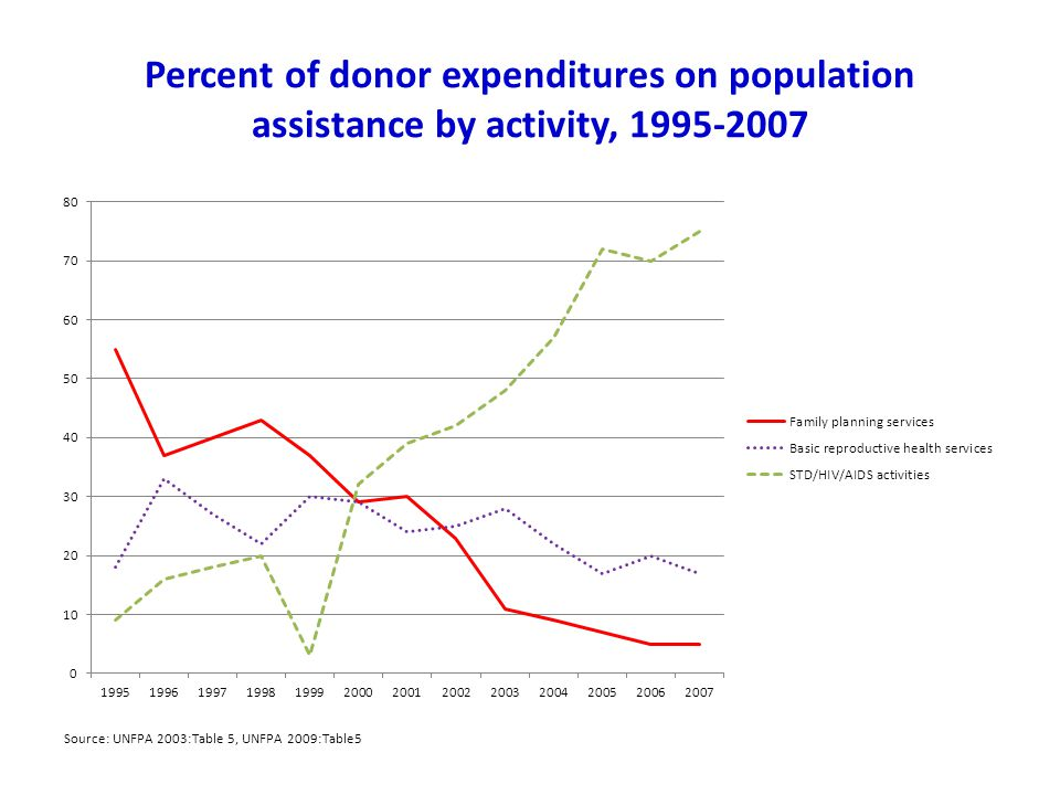 Percent of donor expenditures on population assistance by activity, 1995-2007 Source: UNFPA 2003:Table 5, UNFPA 2009:Table5