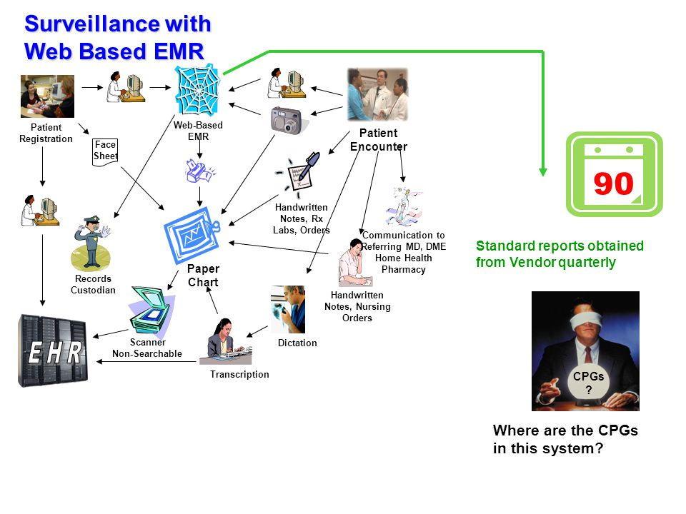 Surveillance with Web Based EMR CPGs .