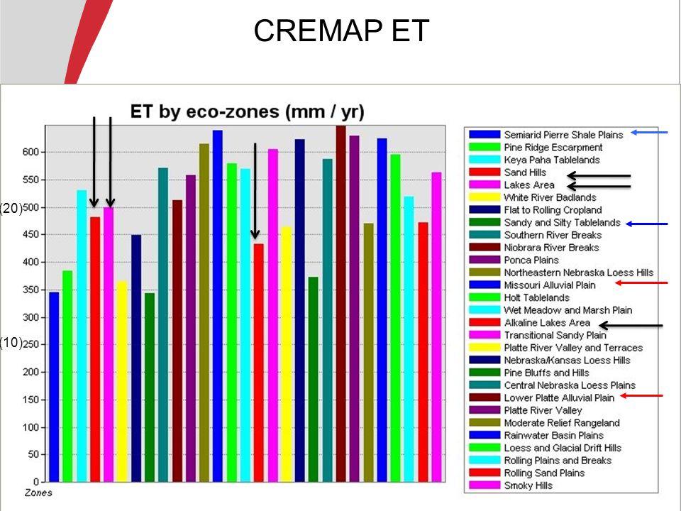 ET meas = 642 mm/yr ET est = 608 mm/yr (25.2) (24)