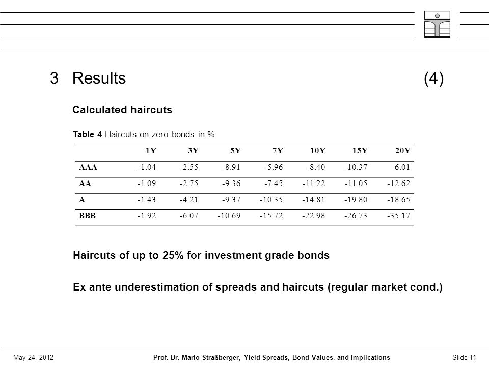 May 24, 2012 3 Results (4) Haircuts of up to 25% for investment grade bonds Ex ante underestimation of spreads and haircuts (regular market cond.) Slide 11Prof.