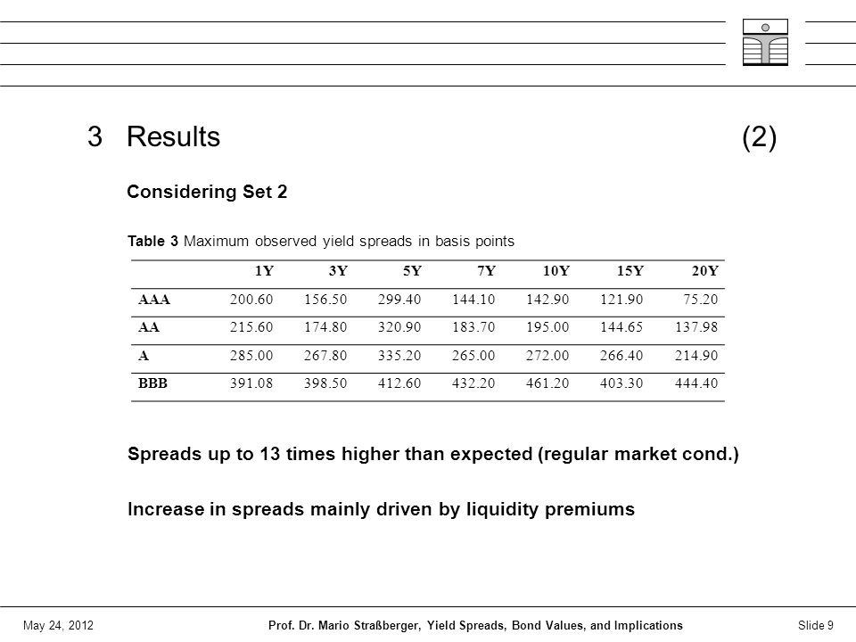 May 24, 2012 3 Results (2) Spreads up to 13 times higher than expected (regular market cond.) Increase in spreads mainly driven by liquidity premiums Slide 9Prof.