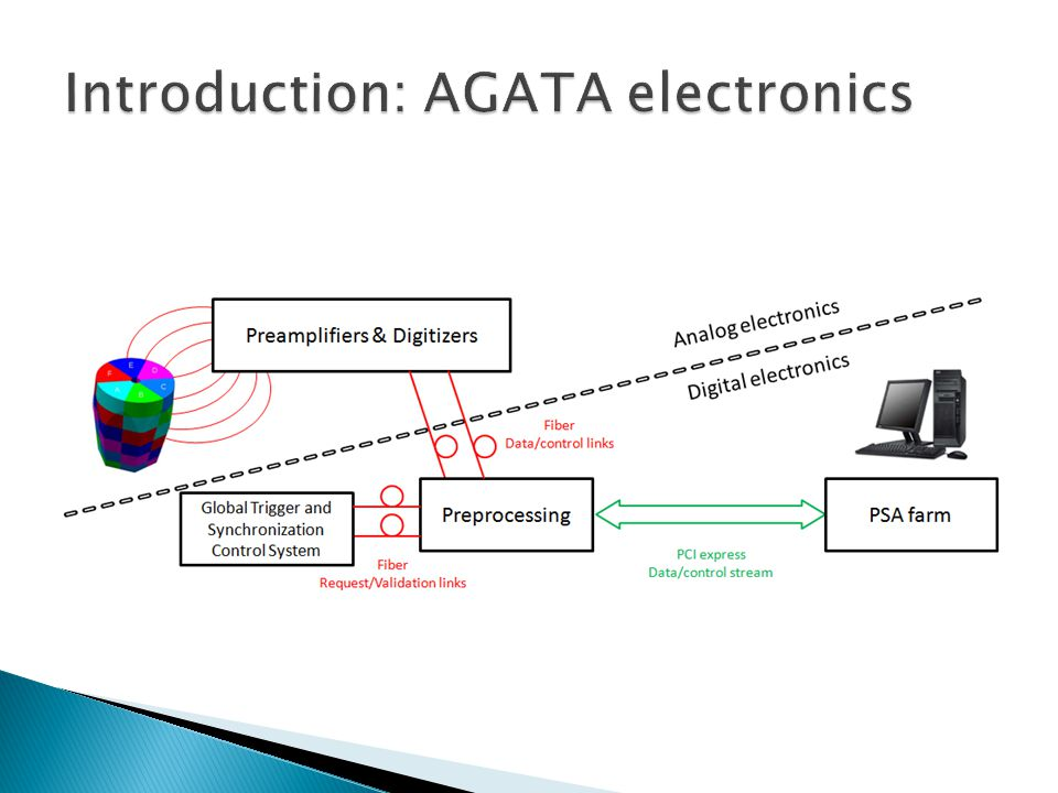  Slow control interface for the new AGATA digitizers  Mirror registers synchronized through serial link  Firmware validation with Xilinx Ev.
