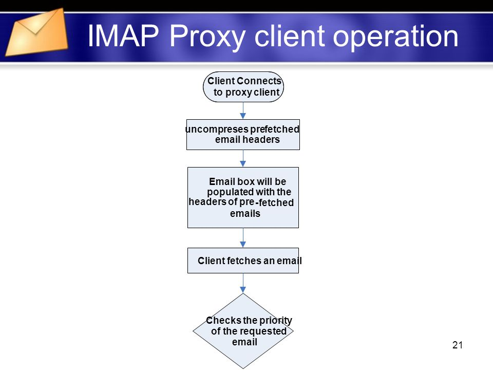 21 IMAP Proxy client operation Client Connects to proxy client  box will be populated with the headers of pre -fetched  s Client fetches an  Checks the priority of the requested  uncompreses prefetched  headers