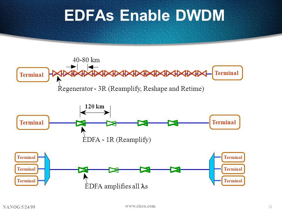 10 NANOG 5/24/99 www.cisco.com EDFAs Enable DWDM 40-80 km Terminal Regenerator - 3R (Reamplify, Reshape and Retime) Terminal 120 km Terminal EDFA - 1R