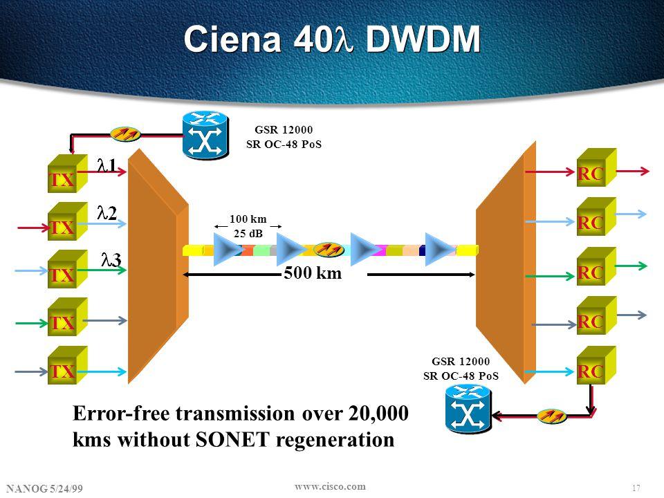 17 NANOG 5/24/99 www.cisco.com Ciena 40 DWDM TX RC TX 500 km 100 km 25 dB RC TX RC GSR 12000 SR OC-48 PoS Error-free transmission over 20,000 kms with