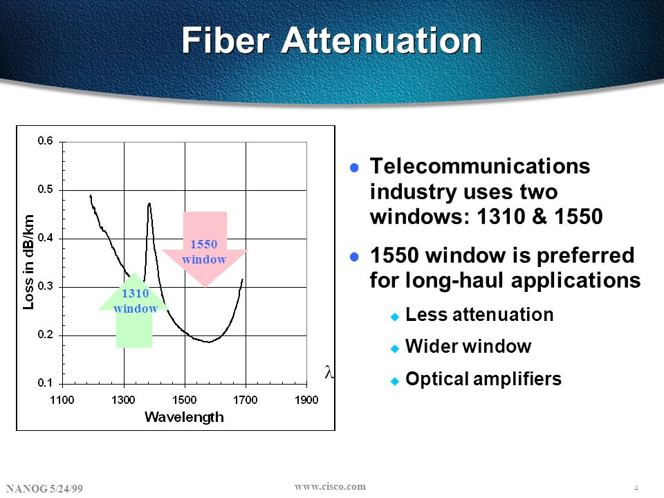 4 NANOG 5/24/99 www.cisco.com Fiber Attenuation l Telecommunications industry uses two windows: 1310 & 1550 l 1550 window is preferred for long-haul applications u Less attenuation u Wider window u Optical amplifiers 1310 window 1550 window