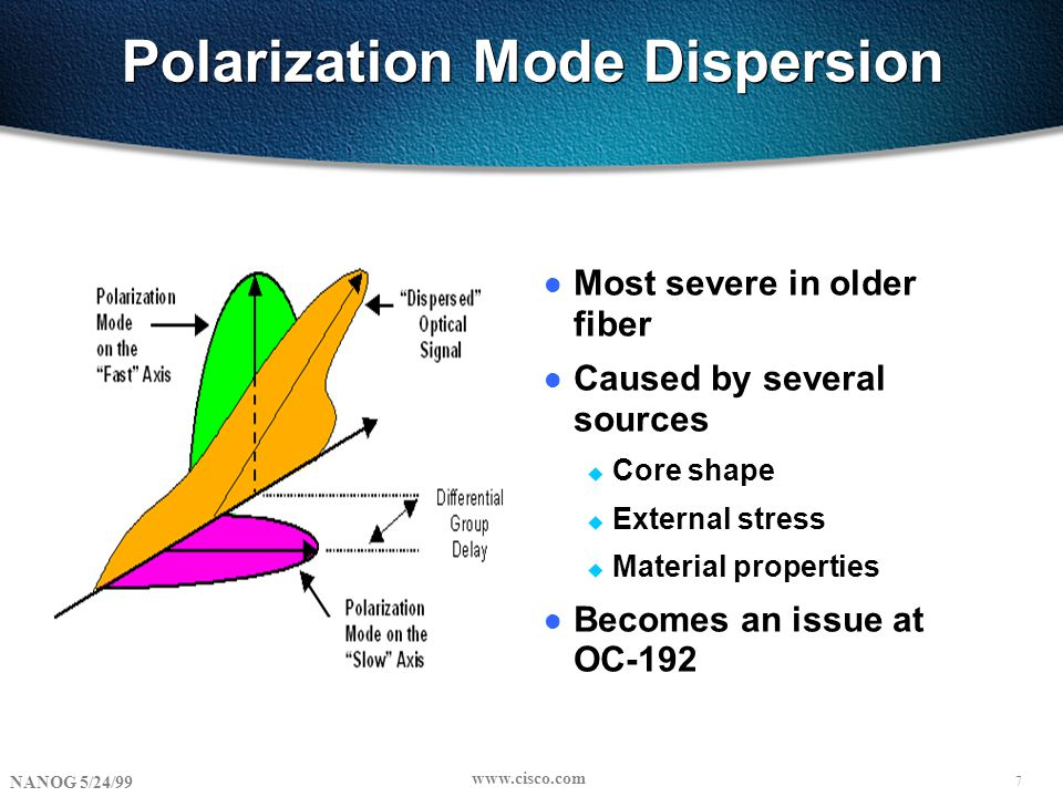 7 NANOG 5/24/99 www.cisco.com Polarization Mode Dispersion l Most severe in older fiber l Caused by several sources u Core shape u External stress u Material properties l Becomes an issue at OC-192