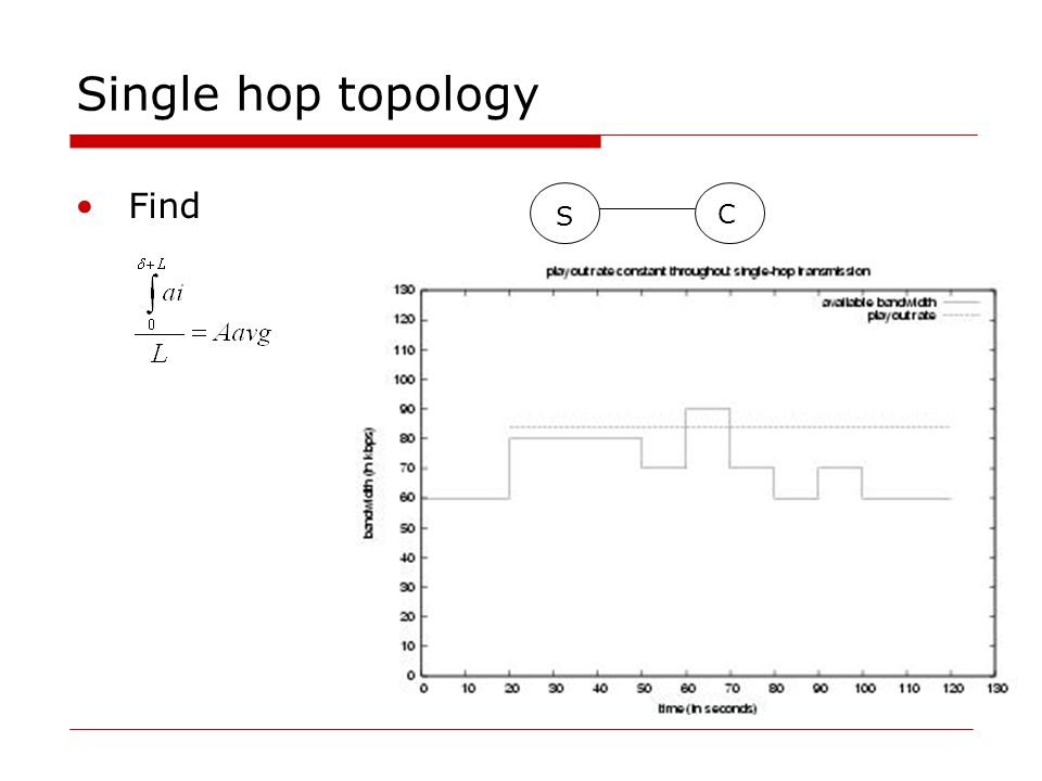 Single hop topology Find S C