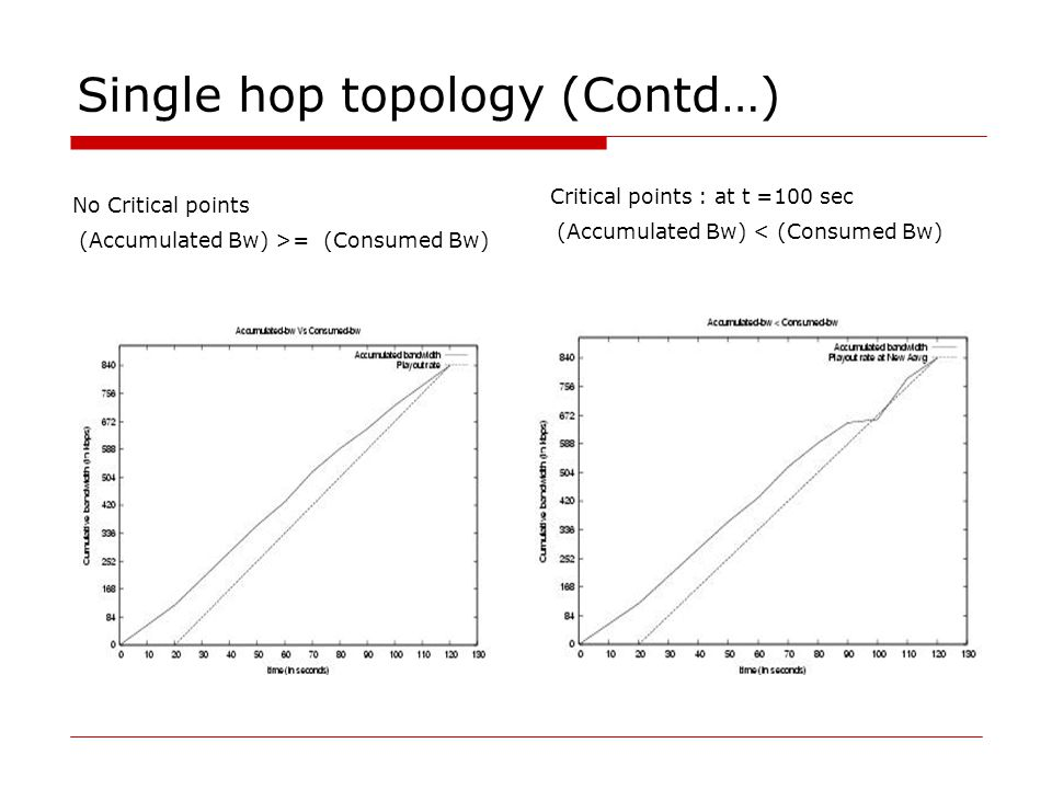 Single hop topology (Contd…) Critical points : at t =100 sec (Accumulated Bw) < (Consumed Bw) No Critical points (Accumulated Bw) >= (Consumed Bw)