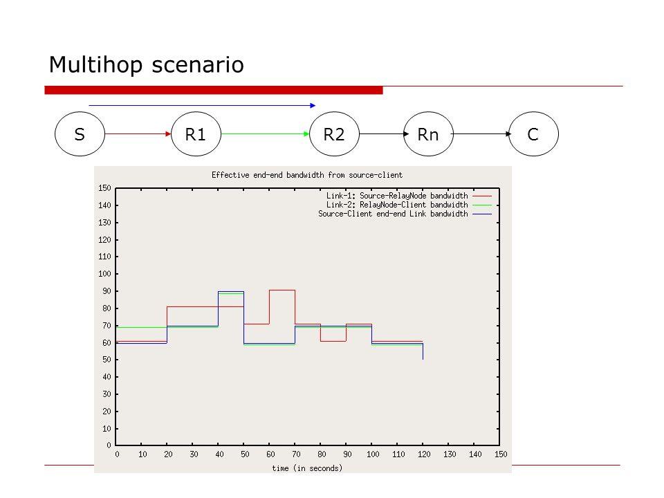 Multihop scenario SR1R2RnC