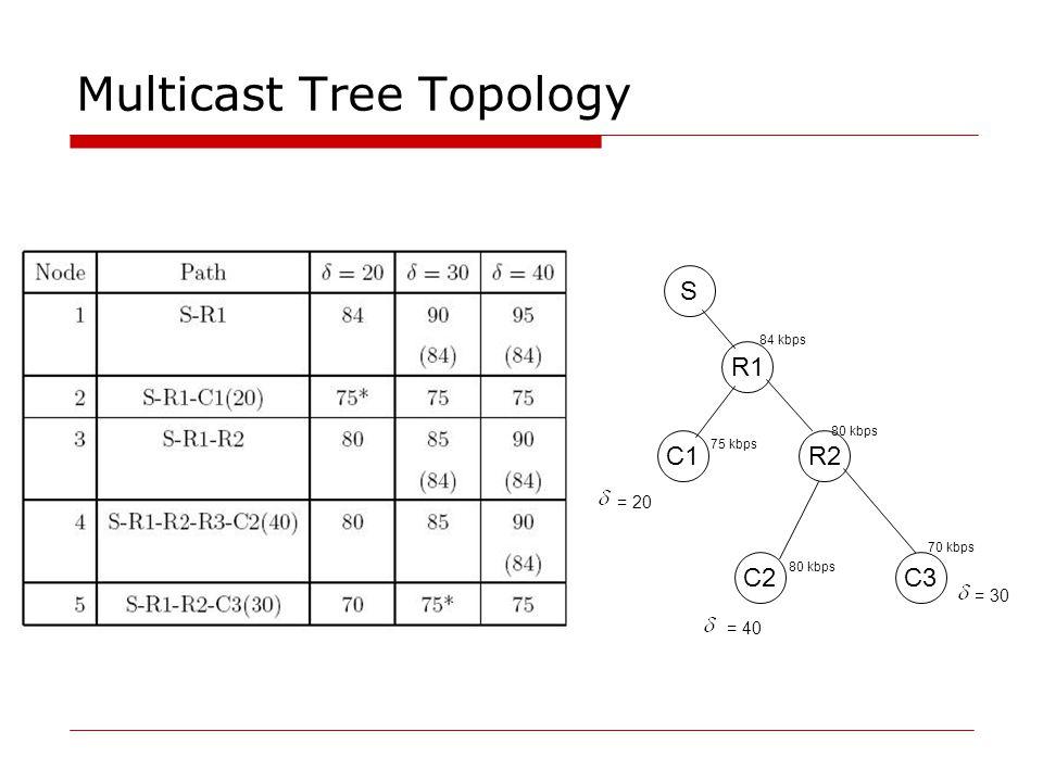Multicast Tree Topology = 30 S R1 C1R2 C2C3 = 20 = 40 84 kbps 80 kbps 70 kbps 75 kbps 80 kbps