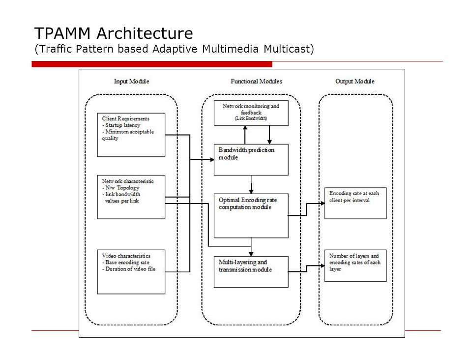TPAMM Architecture (Traffic Pattern based Adaptive Multimedia Multicast)