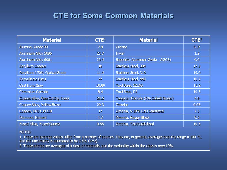 CTE for Some Common Materials Material CTE 1 Material Alumina, Grade Granite Aluminum Alloy Invar1.2 Aluminum Alloy Sapphire (Aluminum Oxide - Al2O3) 4.0 Beryllium Copper 18 Stainless Steel, Beryllium I-70H, Optical Grade 11.4 Stainless Steel, Borosilicate Glass Stainless Steel, Cast Iron, Gray Tool Steel, Chromium Carbide 8.4 Tool Steel, D Copper alloy, Free Cutting Brass 20.5 Tungsten Carbide (6% Cobalt Binder) 4.9 Copper Alloy, Yellow Brass 20.3Zerodur0.05 Copper, UNS C Zirconia, 5-10% CaO Stabilized 7.5 Diamond, Natural 1.2 Zirconia, Gauge Block 9.2 Fused Silica, Fused Quartz 0.55 Zirconia, Y2O3 Stabilized 10.5 NOTES: 1.