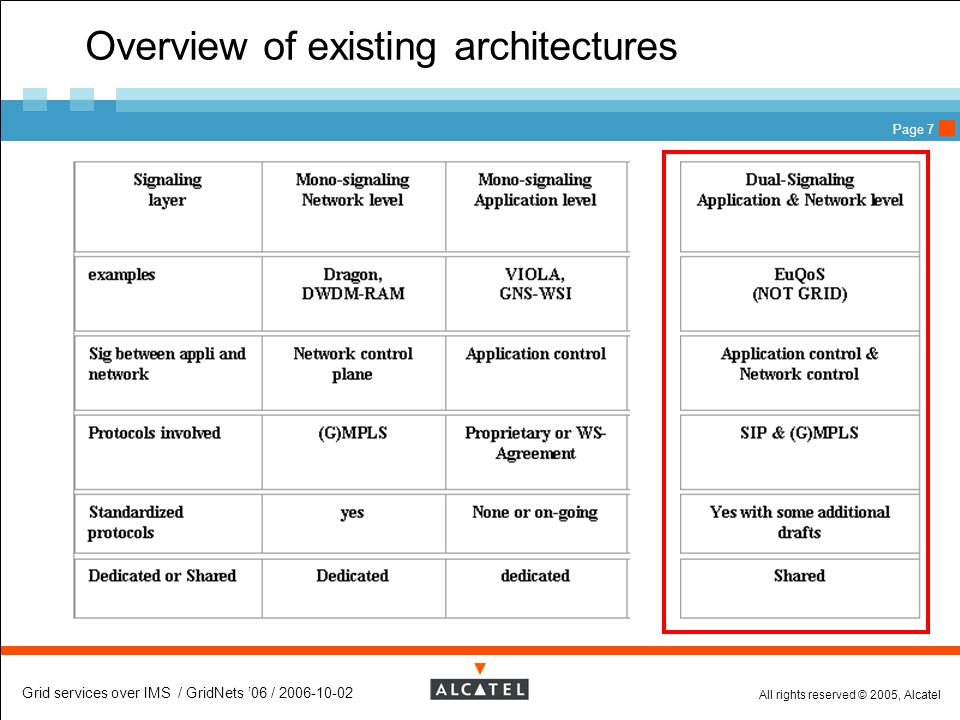 All rights reserved © 2005, Alcatel Grid services over IMS / GridNets '06 / 2006-10-02 Page 7 Overview of existing architectures