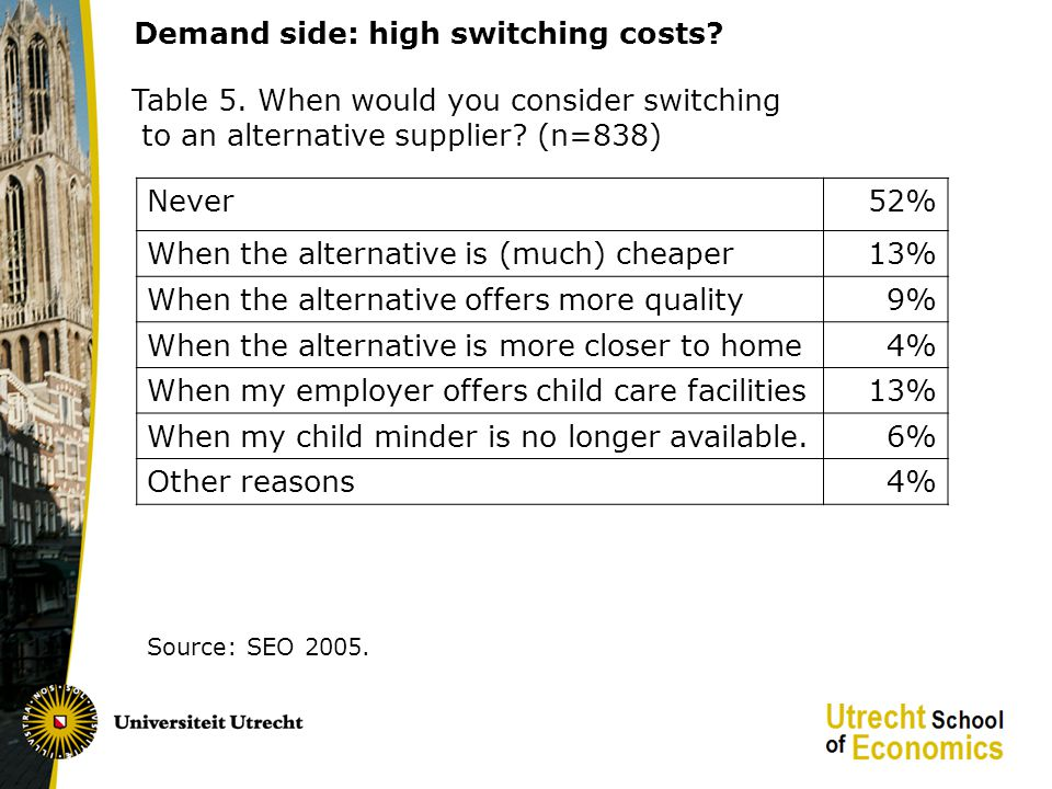 Demand side: high switching costs. Source: SEO 2005.