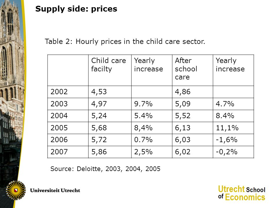 Supply side: prices Table 2: Hourly prices in the child care sector.