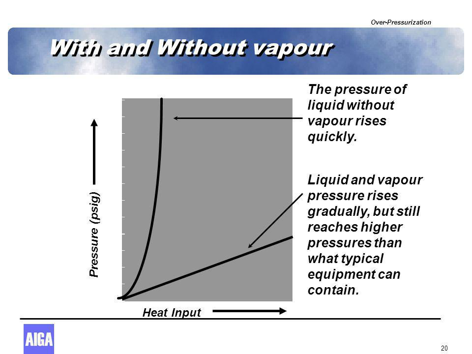 Over-Pressurization 20 With and Without vapour Heat Input Pressure (psig) Liquid and vapour pressure rises gradually, but still reaches higher pressures than what typical equipment can contain.