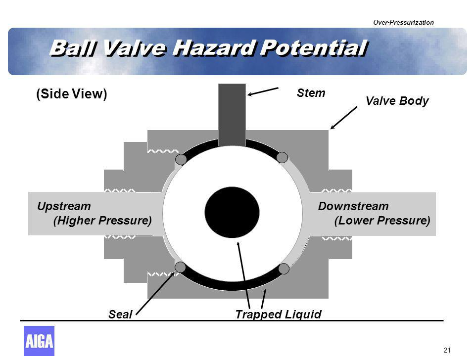 Over-Pressurization 21 Ball Valve Hazard Potential (Side View) Seal Stem Downstream (Lower Pressure) Upstream (Higher Pressure) Trapped Liquid Valve B