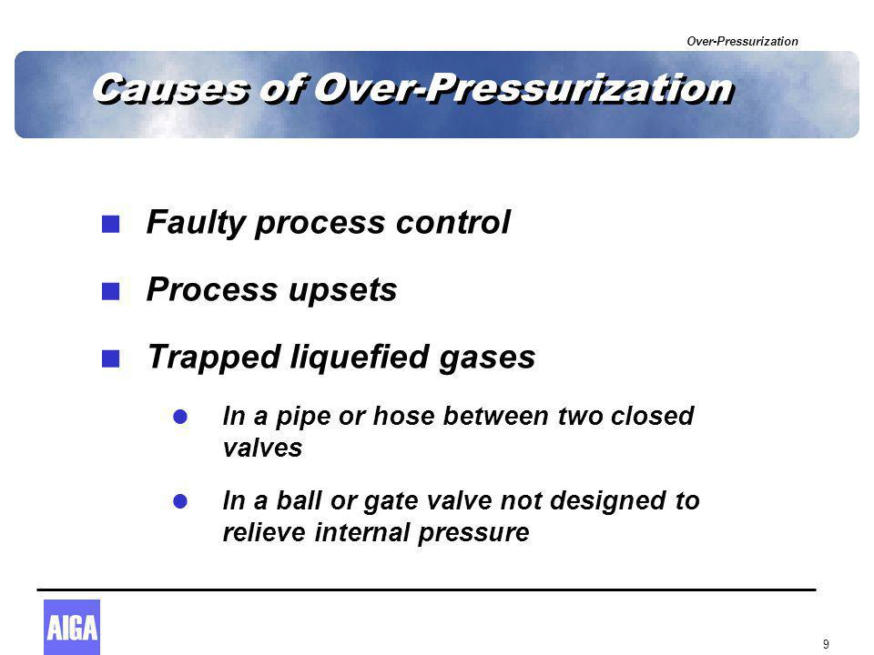 Over-Pressurization 10 Causes of Over-Pressurization  Poor equipment and process design  Uncontrolled modifications  Human ignorance  Human error