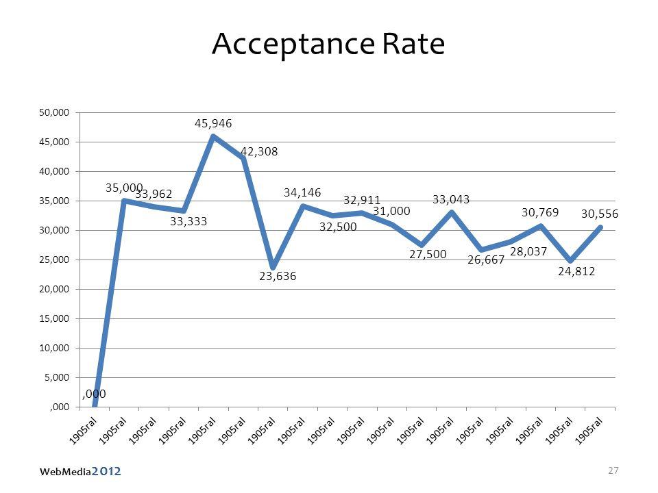 Acceptance Rate 27 WebMedia 2012