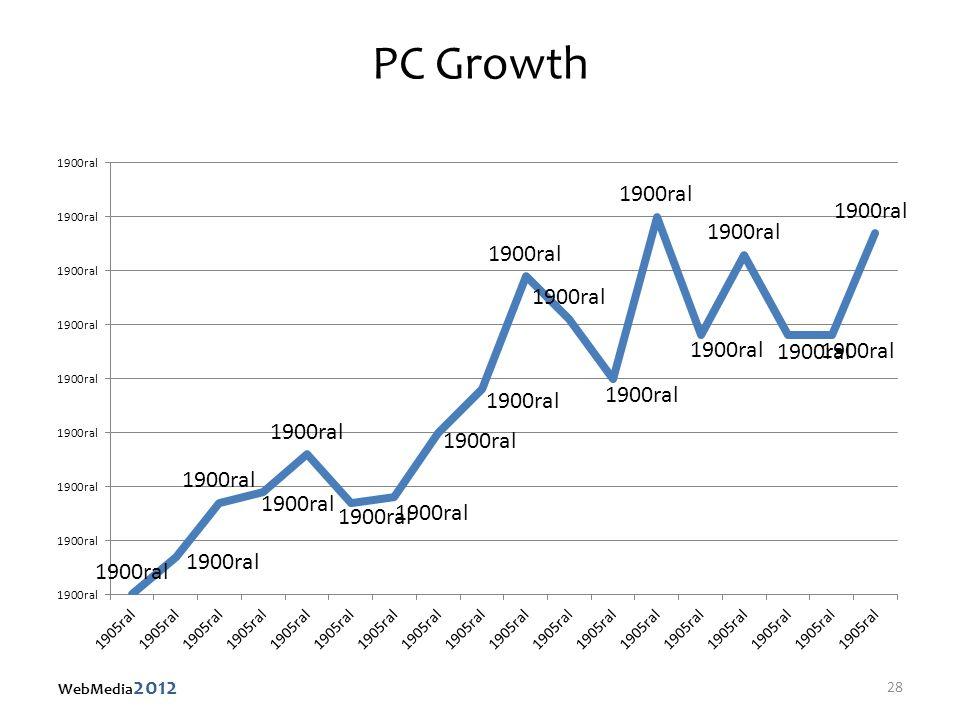 PC Growth 28 WebMedia 2012