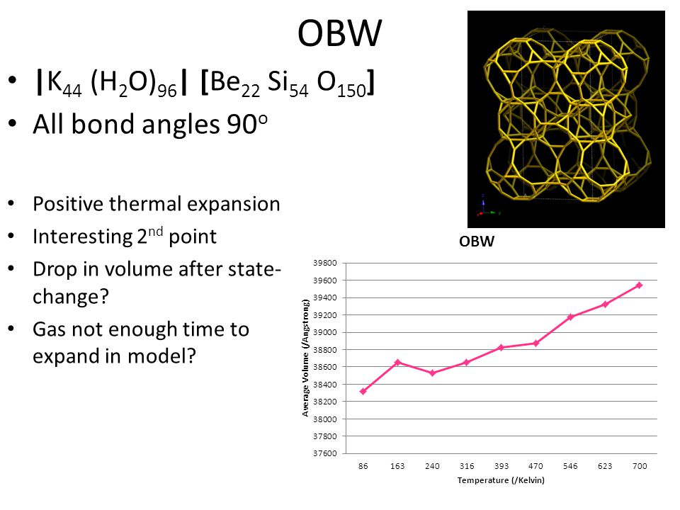 OBW |K 44 (H 2 O) 96 | [Be 22 Si 54 O 150 ] All bond angles 90 o Positive thermal expansion Interesting 2 nd point Drop in volume after state- change.