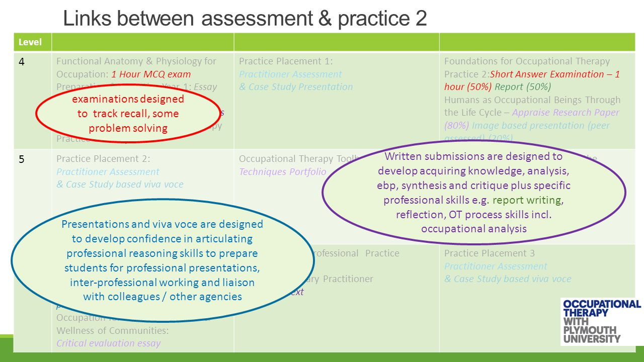 Links between assessment & practice 3 Level 4 Functional Anatomy & Physiology for Occupation: 1 Hour MCQ exam Preparation for Practice Year 1: Essay Psycho-social Concepts for Occupation: Case Based Short Answers Foundations for Occupational Therapy Practice 1: Essay Practice Placement 1: Practitioner Assessment & Case Study Presentation Foundations for Occupational Therapy Practice 2:Short Answer Examination – 1 hour (50%) Report (50%) Humans as Occupational Beings Through the Life Cycle – Appraise Research Paper (80%) Image based presentation (peer assessed) (20%) 5 Practice Placement 2: Practitioner Assessment & Case Study Viva Voce Occupational Therapy Toolbox: Techniques Portfolio Occupational Challenges across the Lifecycle: Occupational Challenges Analysis Project Studies: MCQ Exam: 1 hour (50%) Group Protocol (50%) Occupational Presence: Volunteering Report 6 Exploration into Practice: Facilitated Poster Presentation Project Studies 2: Group research short report (50%), Individual oral presentation (50%) Occupation for Promoting Health & Wellness of Communities: Critical evaluation essay Preparation for Professional Practice: Essay The Contemporary Practitioner: Patchwork text Practice Placement 3 - Practitioner Assessment & Viva Voce