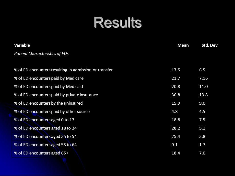 Results VariableMeanStd. Dev.