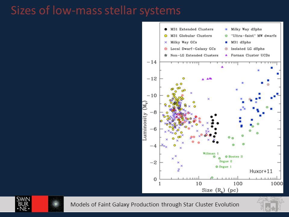 Models of Faint Galaxy Production through Star Cluster Evolution Sizes of low-mass stellar systems Huxor+11 MW M31