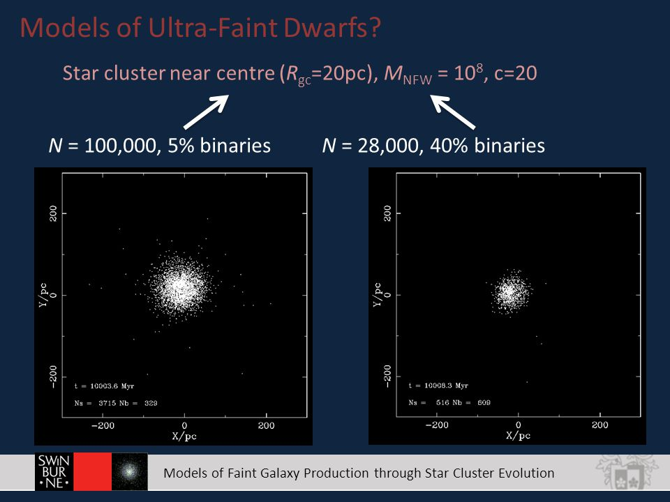Models of Faint Galaxy Production through Star Cluster Evolution Models of Ultra-Faint Dwarfs.