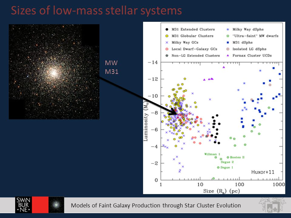 Models of Faint Galaxy Production through Star Cluster Evolution Sizes of low-mass stellar systems Huxor+11 MW M31 dIrr