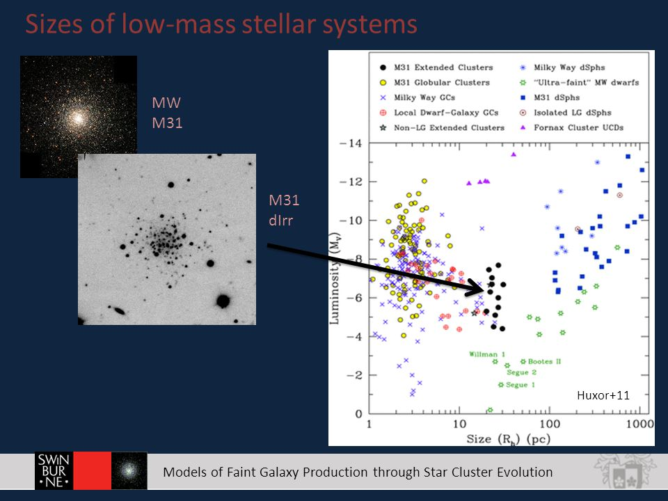 Models of Faint Galaxy Production through Star Cluster Evolution Sizes of low-mass stellar systems Huxor+11 MW M31 dIrr