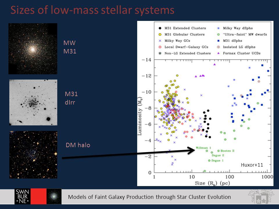 Models of Faint Galaxy Production through Star Cluster Evolution Models of Ultra-Faint Dwarfs.