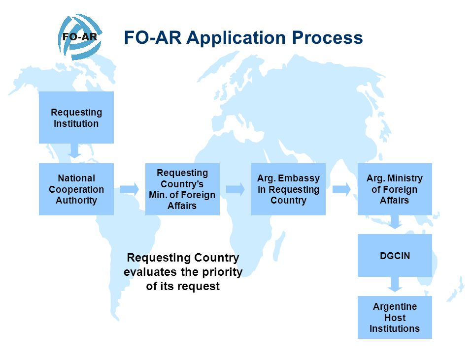 FO-AR Application Process Requesting Institution National Cooperation Authority Requesting Country's Min.