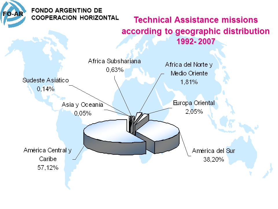 Technical Assistance missions according to geographic distribution 1992- 2007 FONDO ARGENTINO DE COOPERACION HORIZONTAL