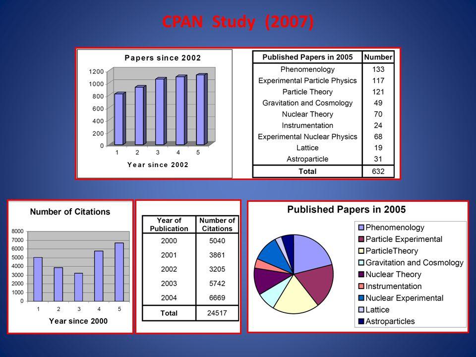 CPAN Study (2007)