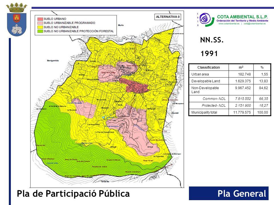 Pla GeneralPla de Participació Pública NN.SS. 1991 Classificationm2m2 % Urban area182.7481,55 Developable Land1.629.37513,83 Non-Developable Land 9.96
