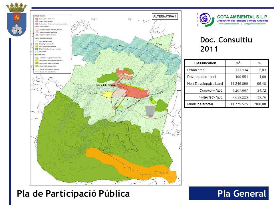 Pla GeneralPla de Participació Pública Land use Planning - 2014 Classificationm2m2 % Urban area240.7612,04 Developable Land43.8960,37 Non-Developable Land 11.494.91897,58 Common- NDL4.442.49737,71 General2.524.75621,43 Landscape Interest1.917.74116,28 Protected- NDL7.052.42159,87 Gullies40.2810,34 Mountain range7.012.14059,53 Municipality total11.779.575100,00 Special Interest Areas SCI: Gorgos River Gullies conditions (100 m) Springs conditions (300 m) Road conditions