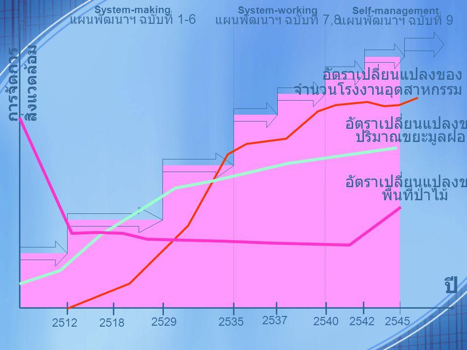 2512 2518 25292535 2537 2540 2542 ปี การจัดการ สิ่งแวดล้อม System-making แผนพัฒนาฯ ฉบับที่ 1-6 System-working แผนพัฒนาฯ ฉบับที่ 7,8 Self-management แผนพัฒนาฯ ฉบับที่ 9 2545 อัตราเปลี่ยนแปลงของ ปริมาณขยะมูลฝอย อัตราเปลี่ยนแปลงของ พื้นที่ป่าไม้ อัตราเปลี่ยนแปลงของ จำนวนโรงงานอุตสาหกรรม