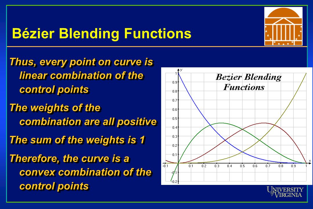 Bézier Blending Functions Thus, every point on curve is linear combination of the control points The weights of the combination are all positive The s