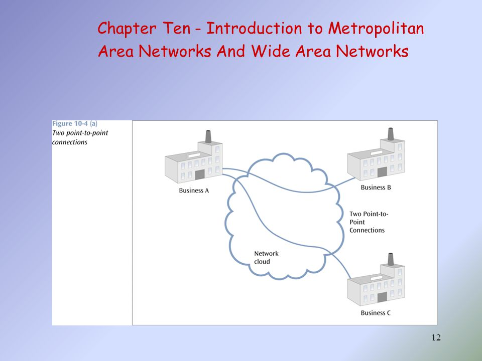 12 Chapter Ten - Introduction to Metropolitan Area Networks And Wide Area Networks